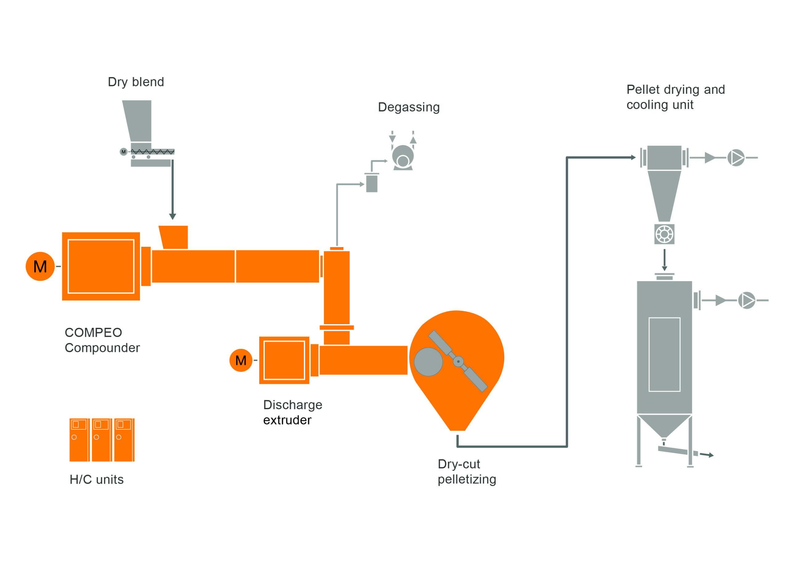 Diseño típico de un sistema de preparación de compuestos de PVC rígido