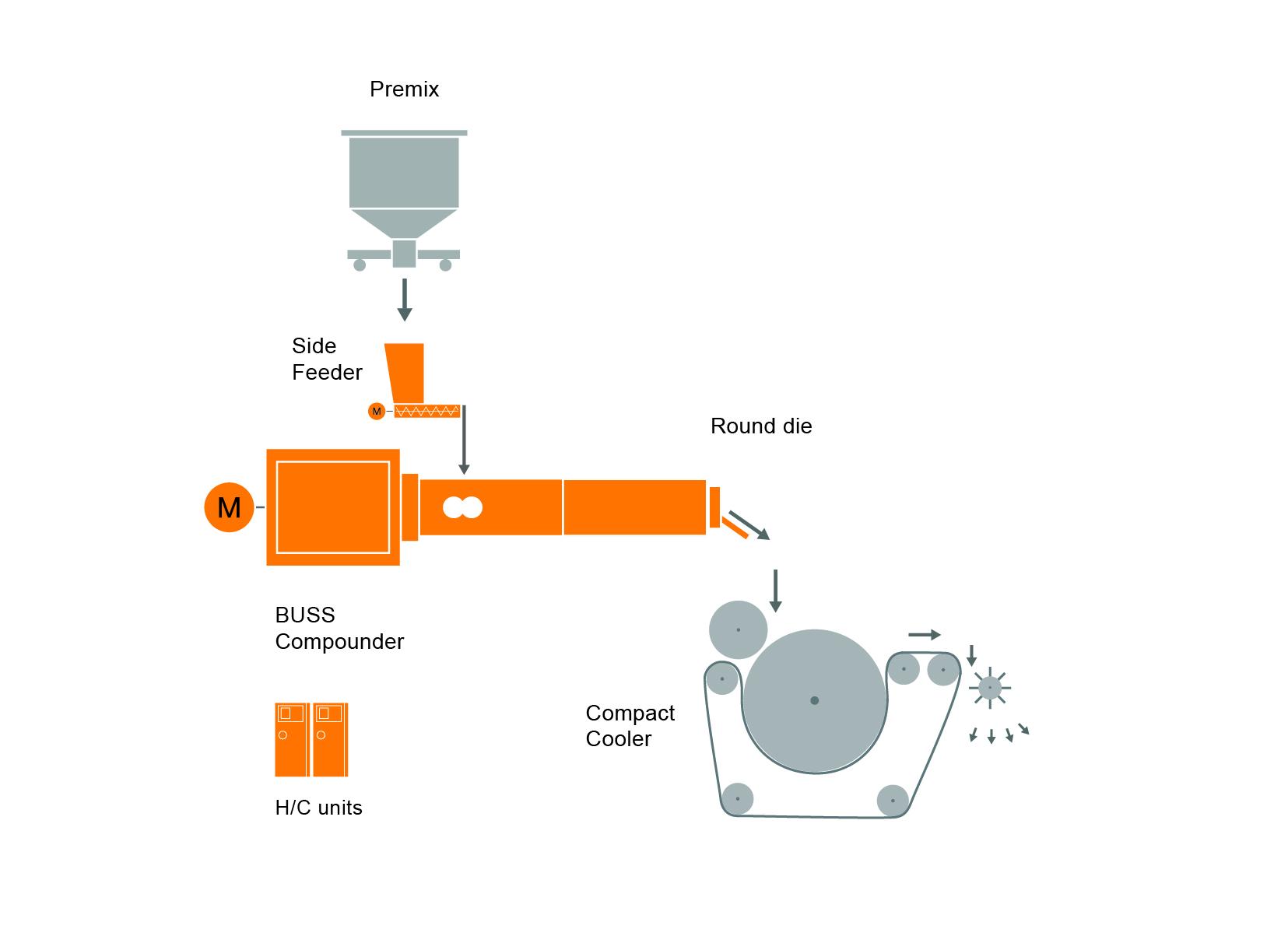 Diseño típico de una instalación para una máquina de recubrimiento en polvo