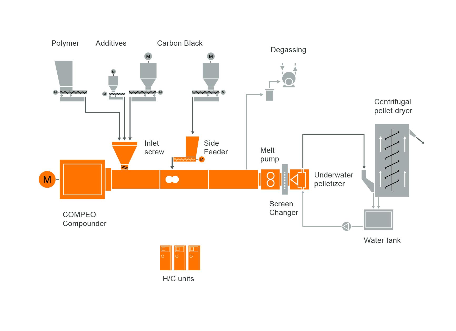 Типовая схема расположения оборудования для компаундера маточной смеси