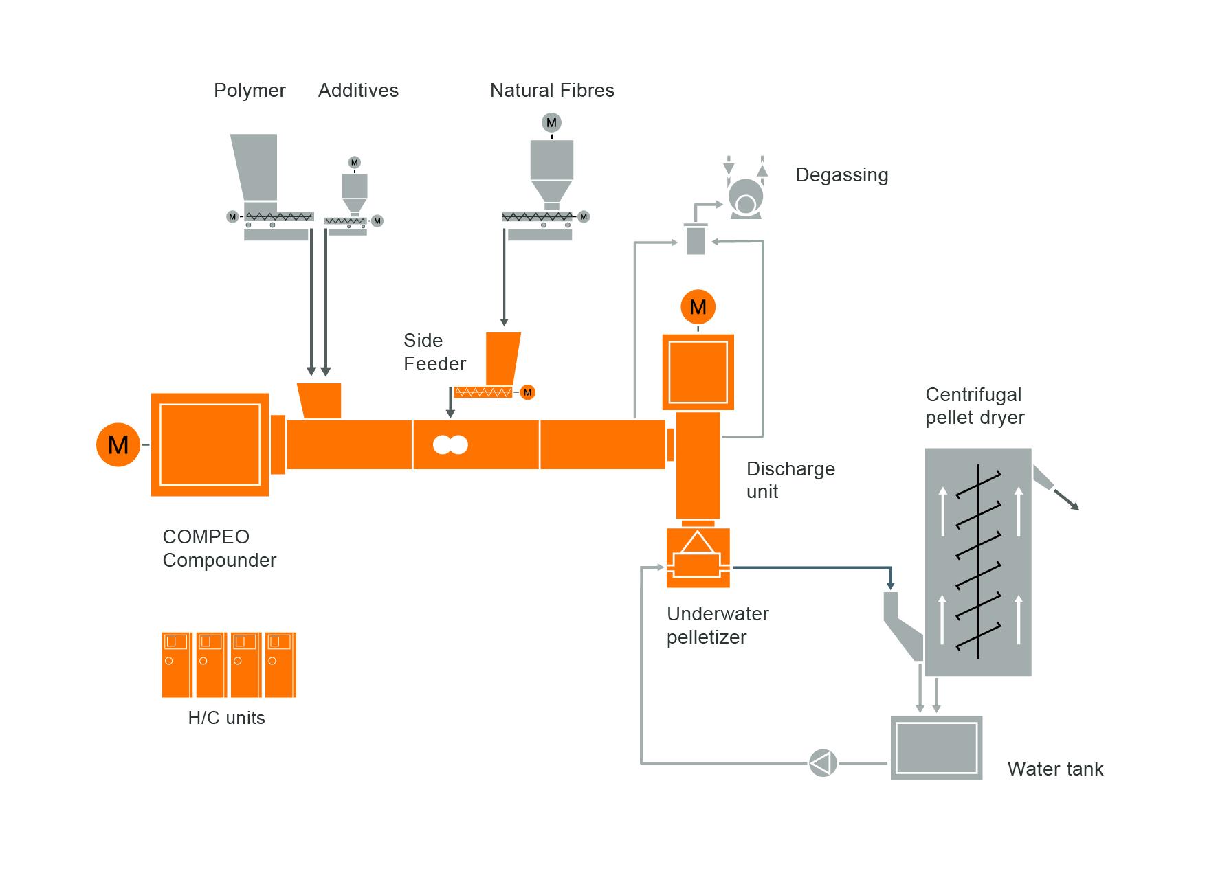 Типовая схема расположения оборудования для компаундирования композитов из натуральных волокон