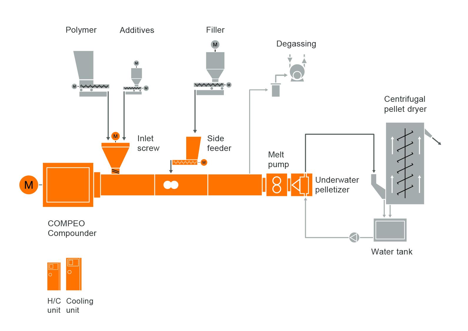 Diseño típico de una instalación para la tecnología de preparación de compuestos de PET y PBT