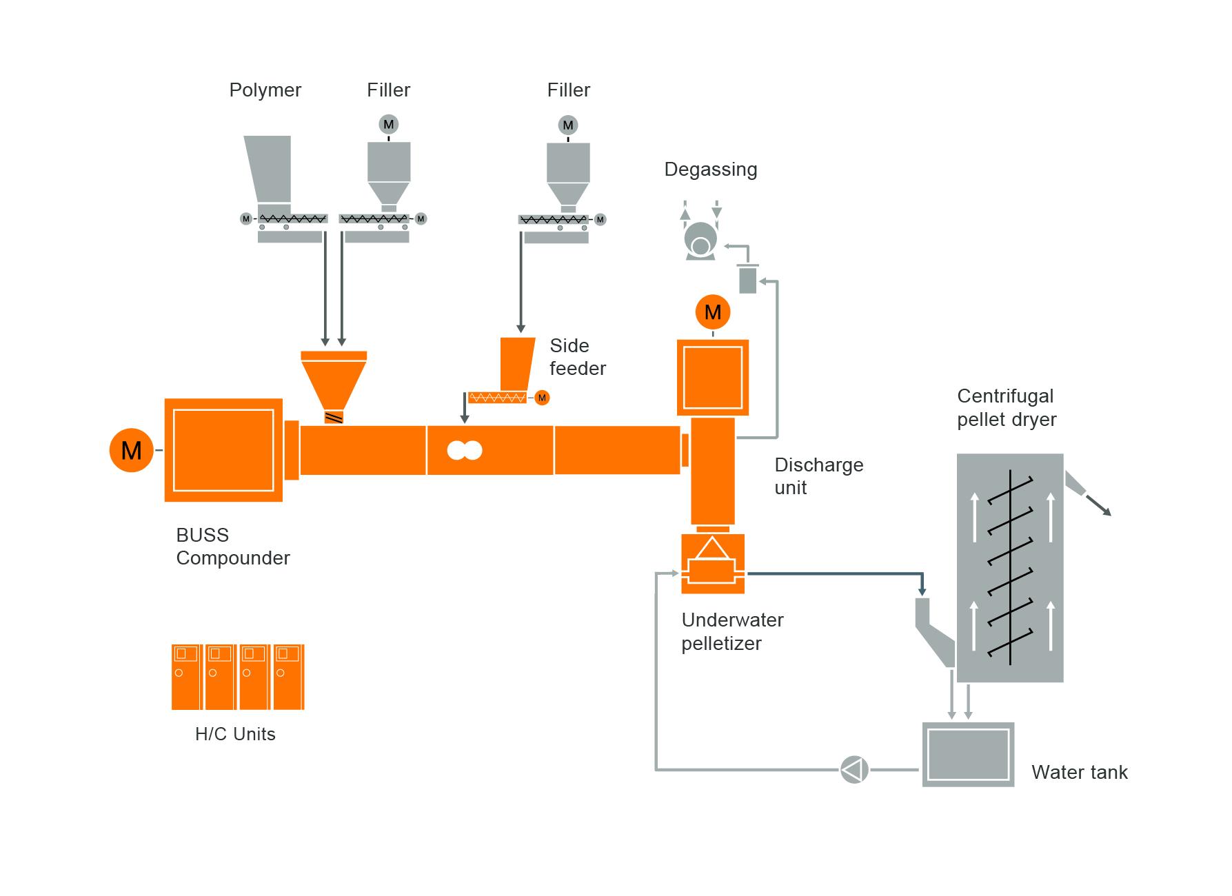 Diseño típico de una instalación para una máquina de preparación de compuestos de bioplástico