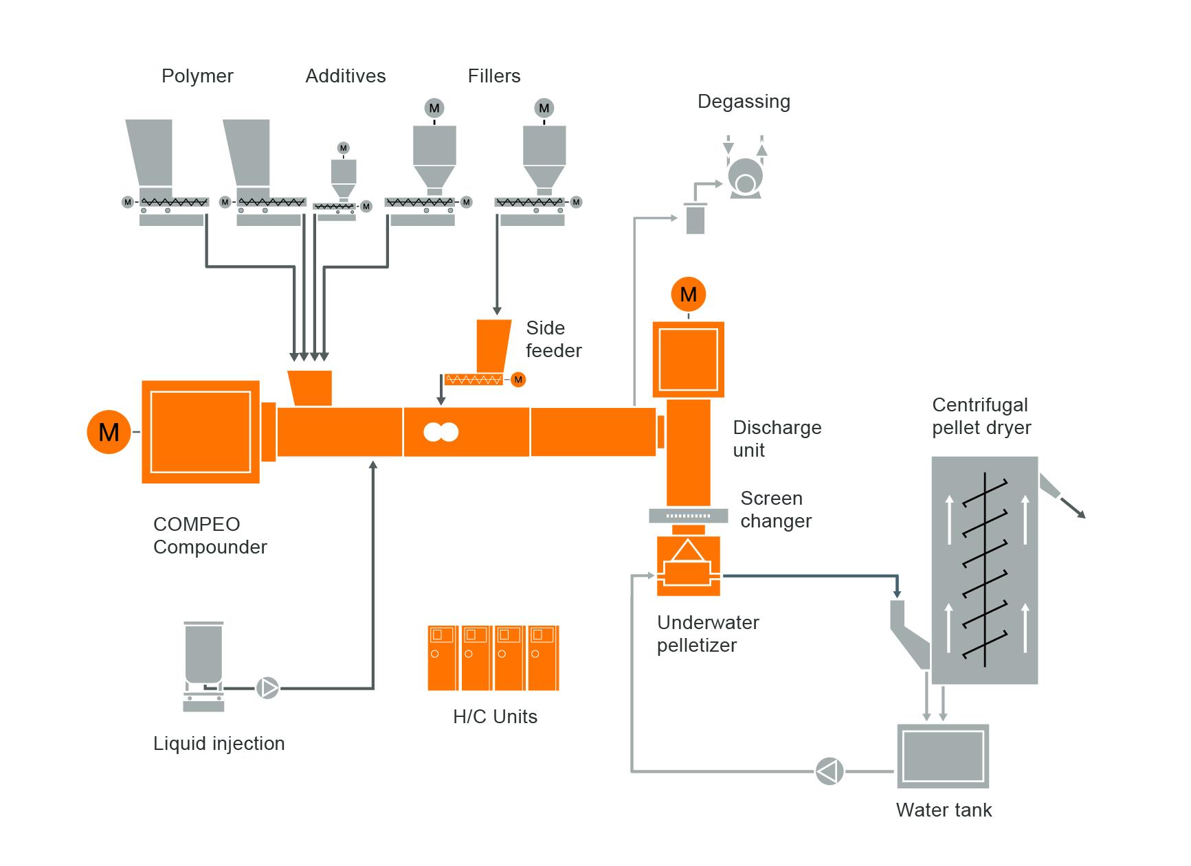 Typischer Anlagenaufbau einer Compoundier-Anlage für TPE Thermoplastische Elastomere