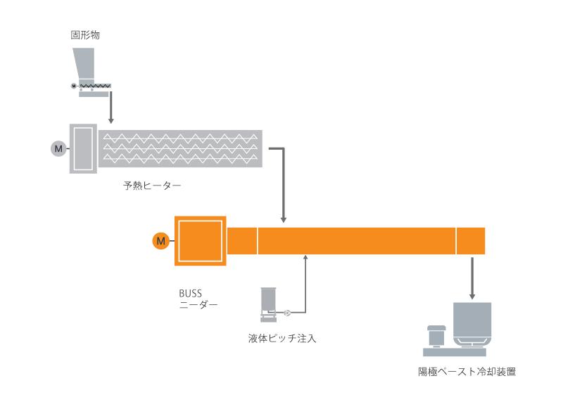 陽極ペースト混練システムのための典型的な工場内レイアウト