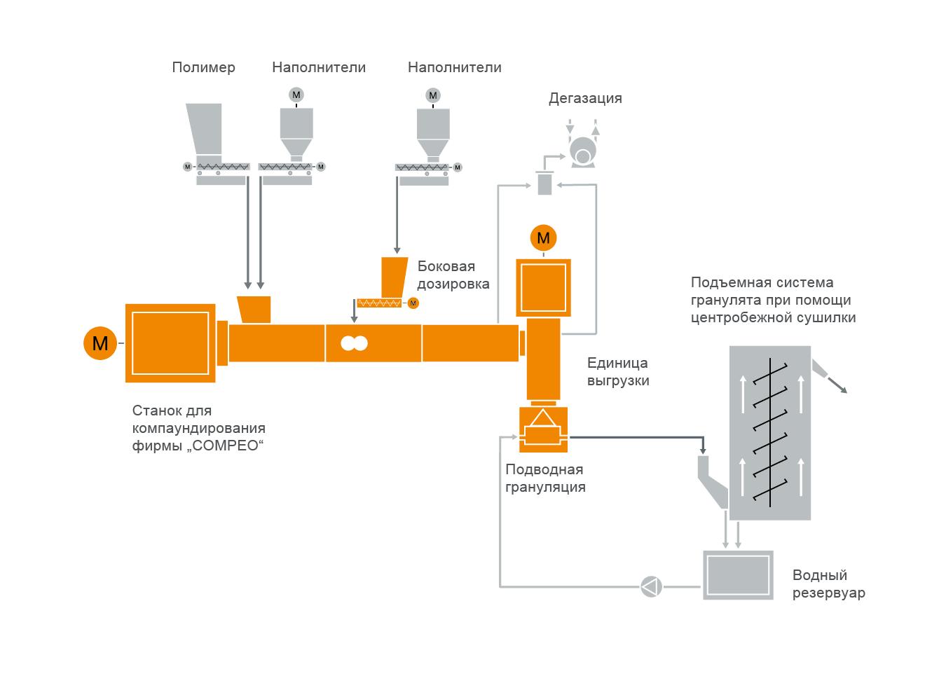 Типовая схема расположения оборудования для машины компаундирования биопластика