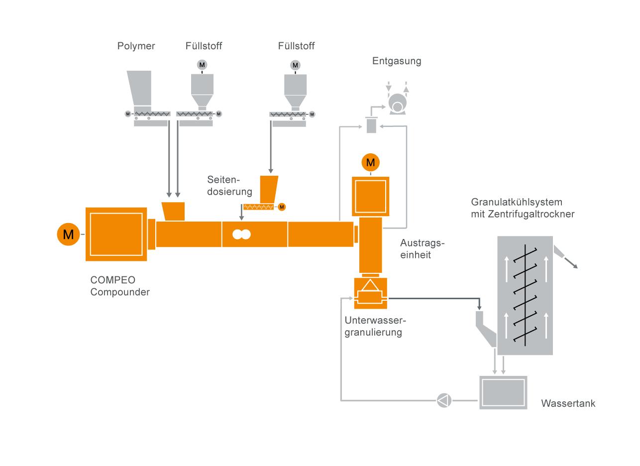 Typisches Anlagenlayout für eine Bioplastik-Compoundiermaschine