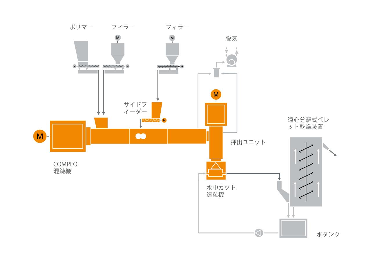 バイオプラスチック混練機のための典型的な工場内レイアウト