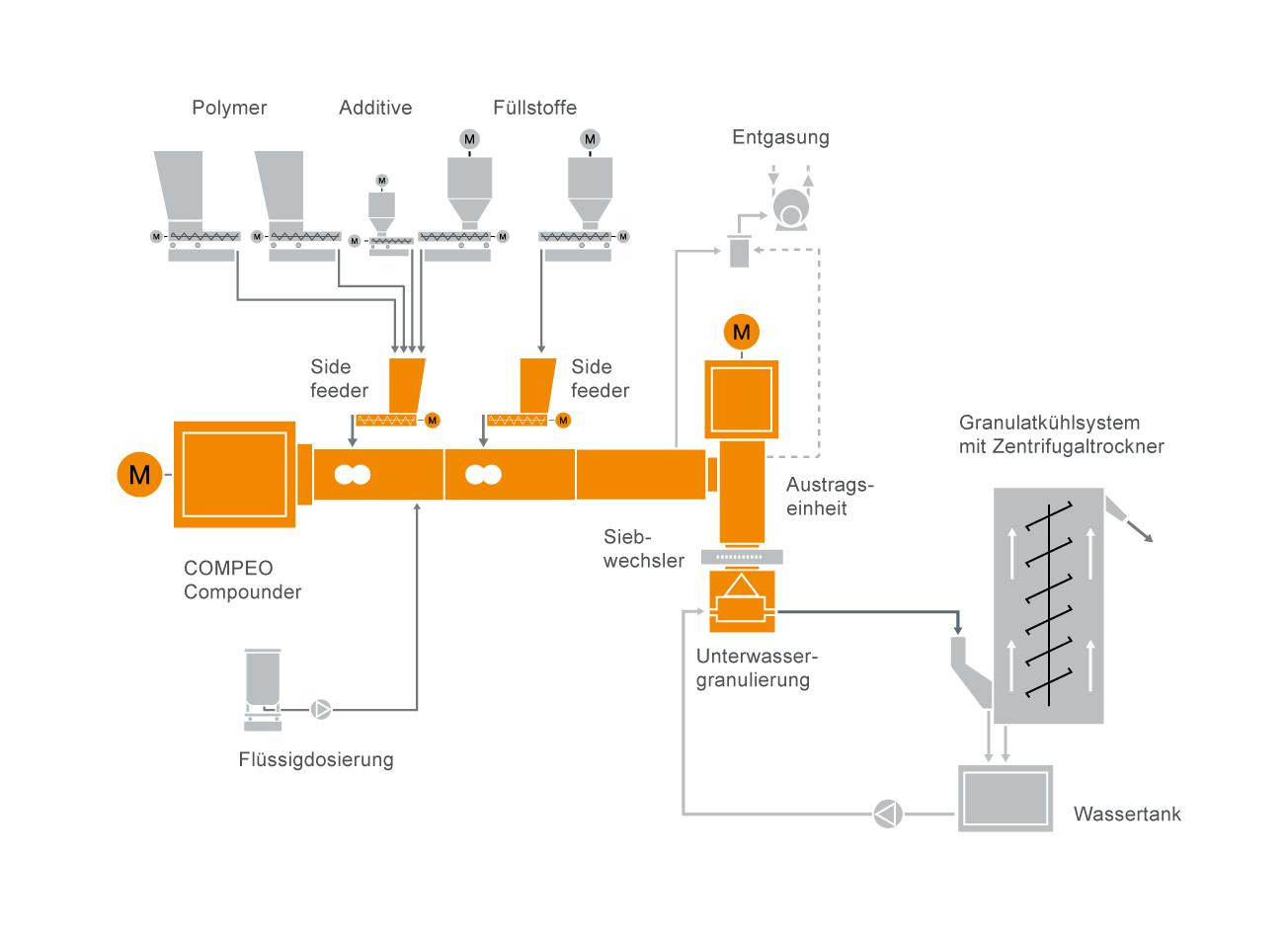 Typischer Anlagenaufbau für die Produktion von HFFR Kabel Compounds