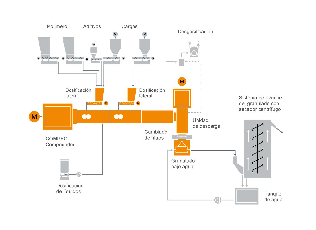 Diseño típico de una instalación para la producción de compuestos para cables HFFR