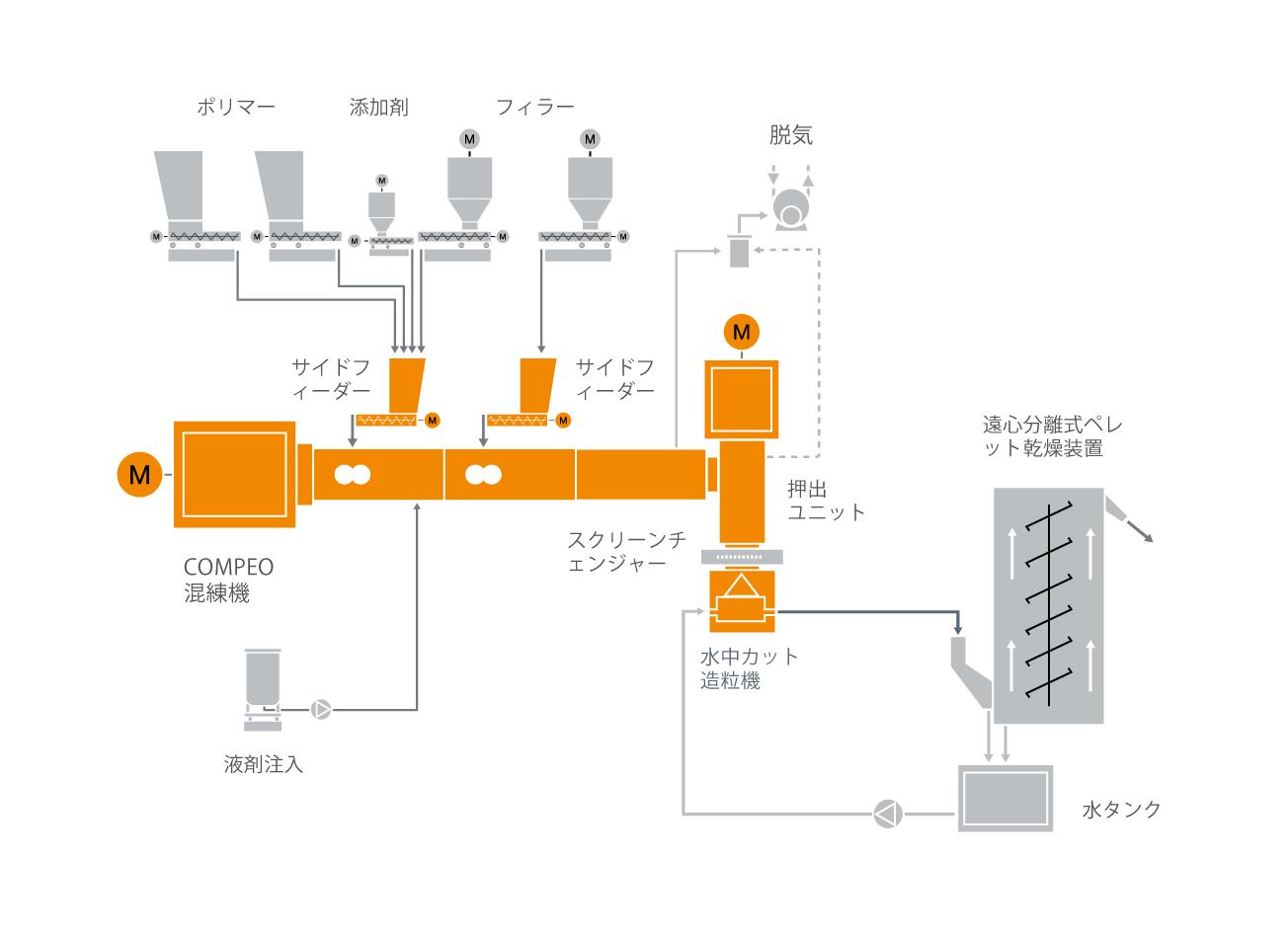 ハロゲンフリー難燃材ケーブル混練システムの典型的な工場内のレイアウト