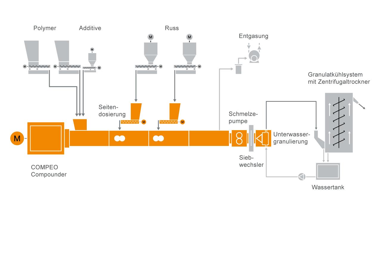 Typischer Anlagenaufbau für die Herstellung von halbleitenden Kabelcompounds