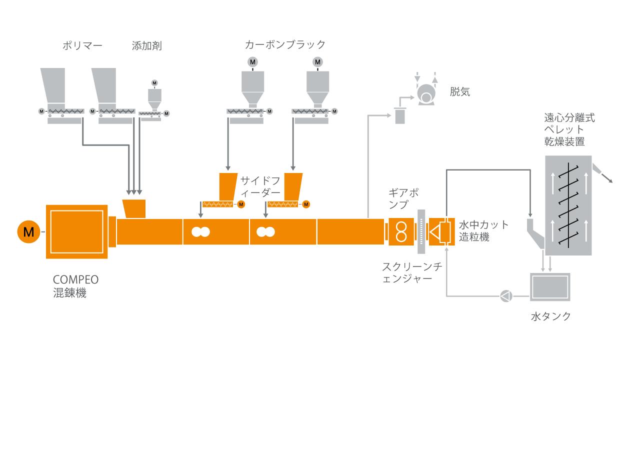 半導電性ケーブル混練システムの典型的な工場内のレイアウト