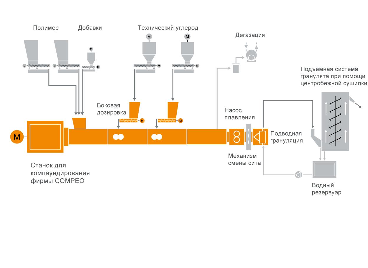 Типовая схема расположения оборудования для изготовления полупроводниковых кабельных компаундов