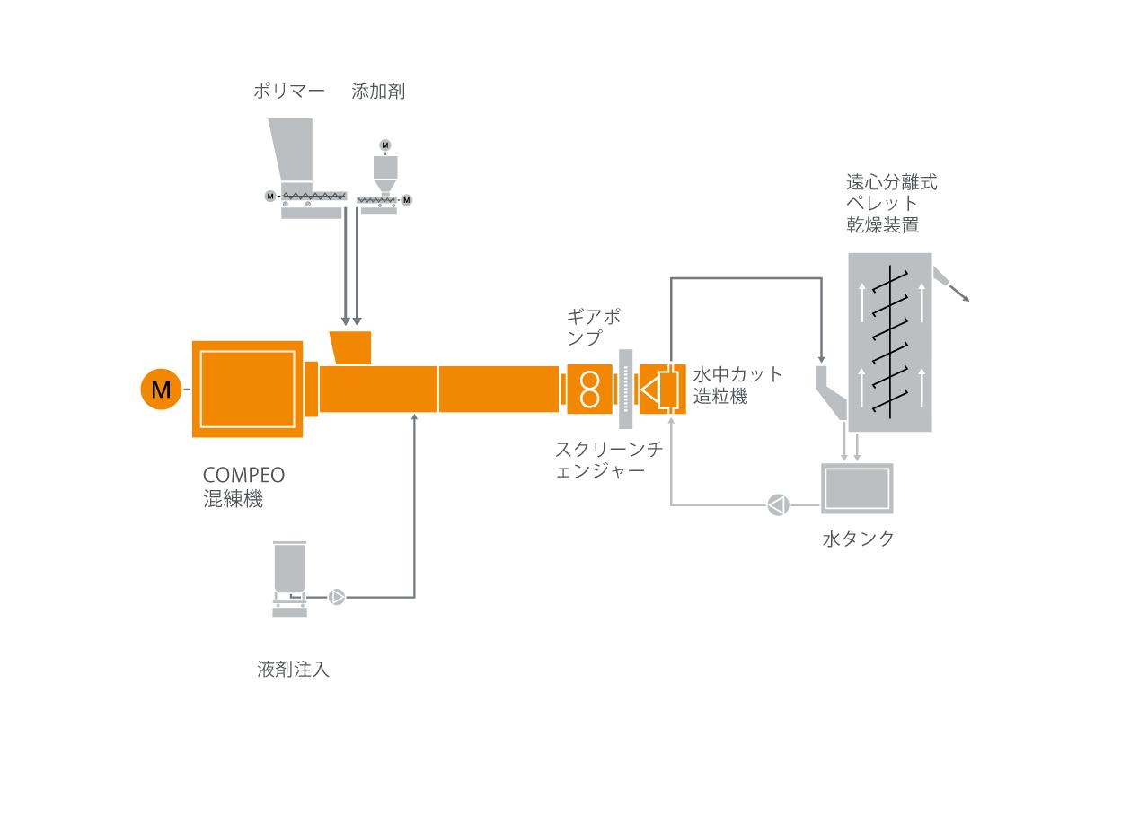 シラン架橋性材料混練システムの典型的な工場内のレイアウト