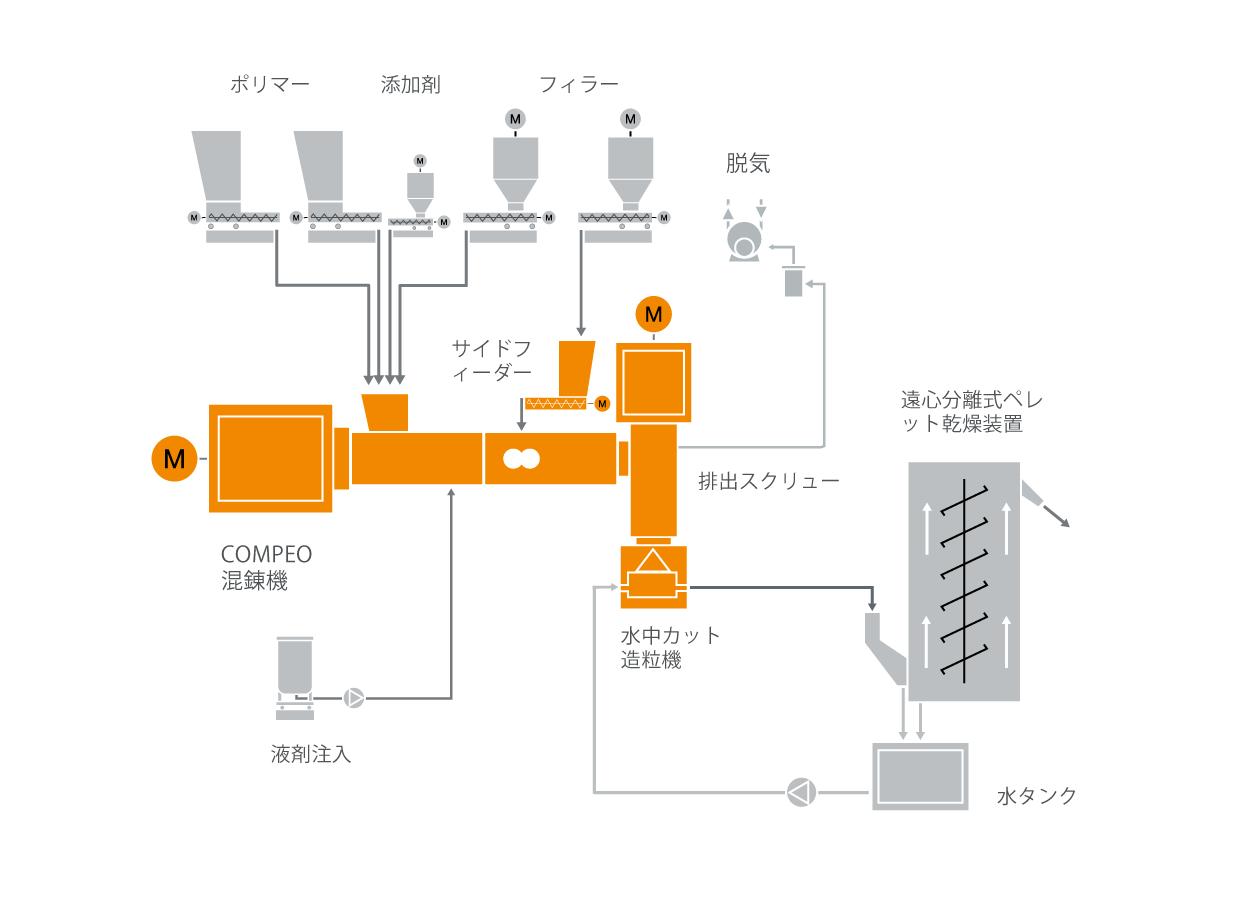 熱可塑性エラストマー(TPE)のための典型的な工場内レイアウト