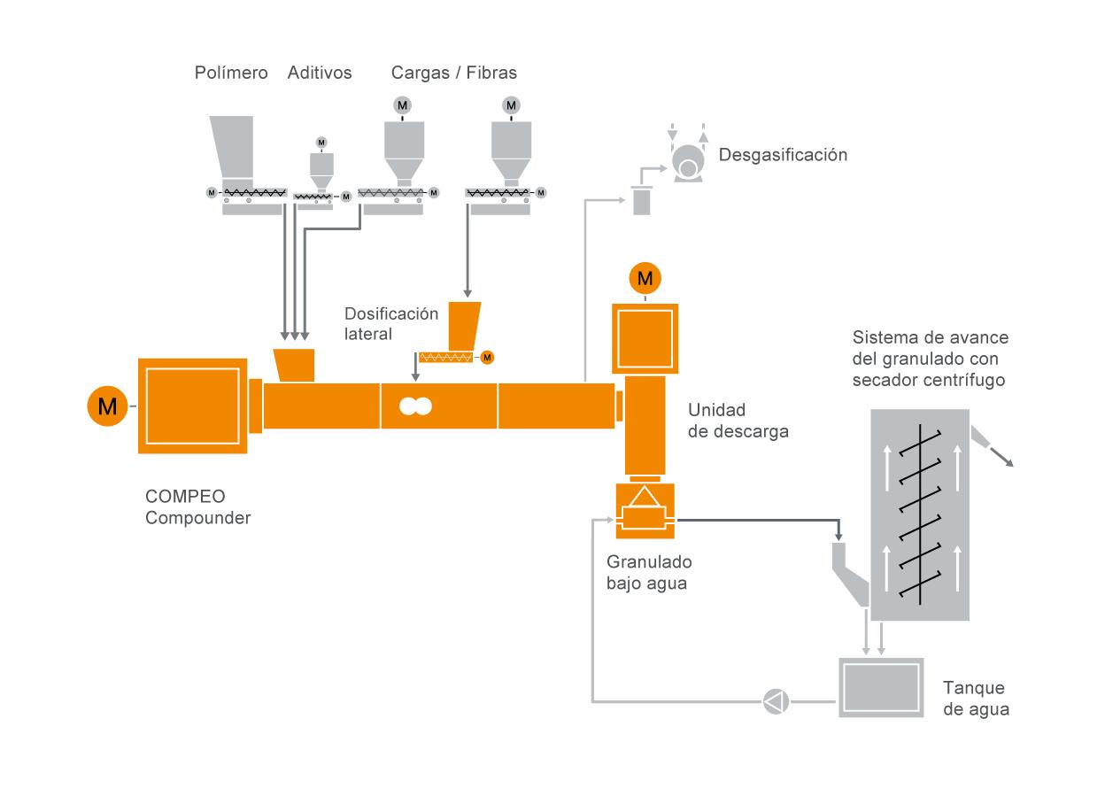 Diseño típico de un sistema de preparación de compuestos de plástico reforzado con fibras