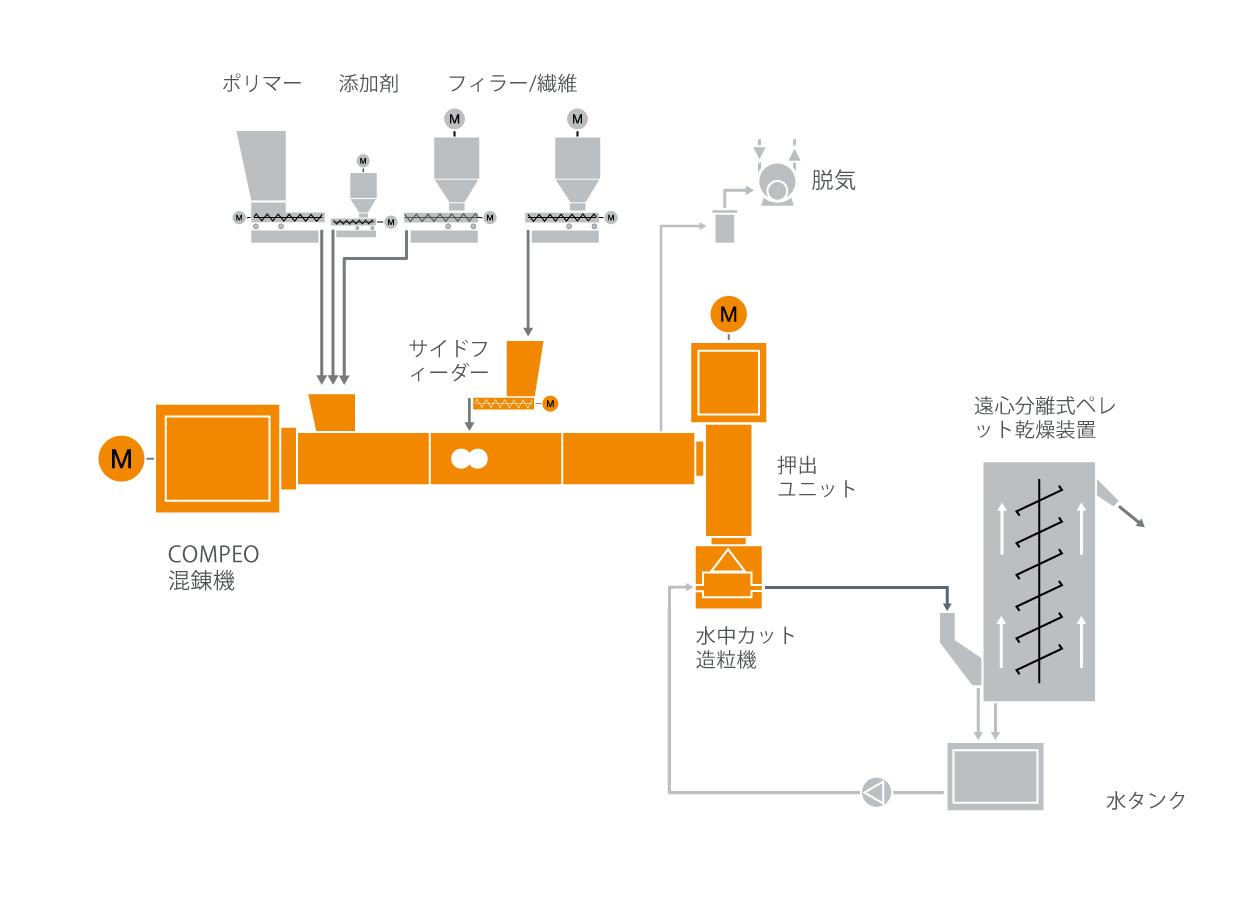 FRTP混練システムの典型的な工場内レイアウト