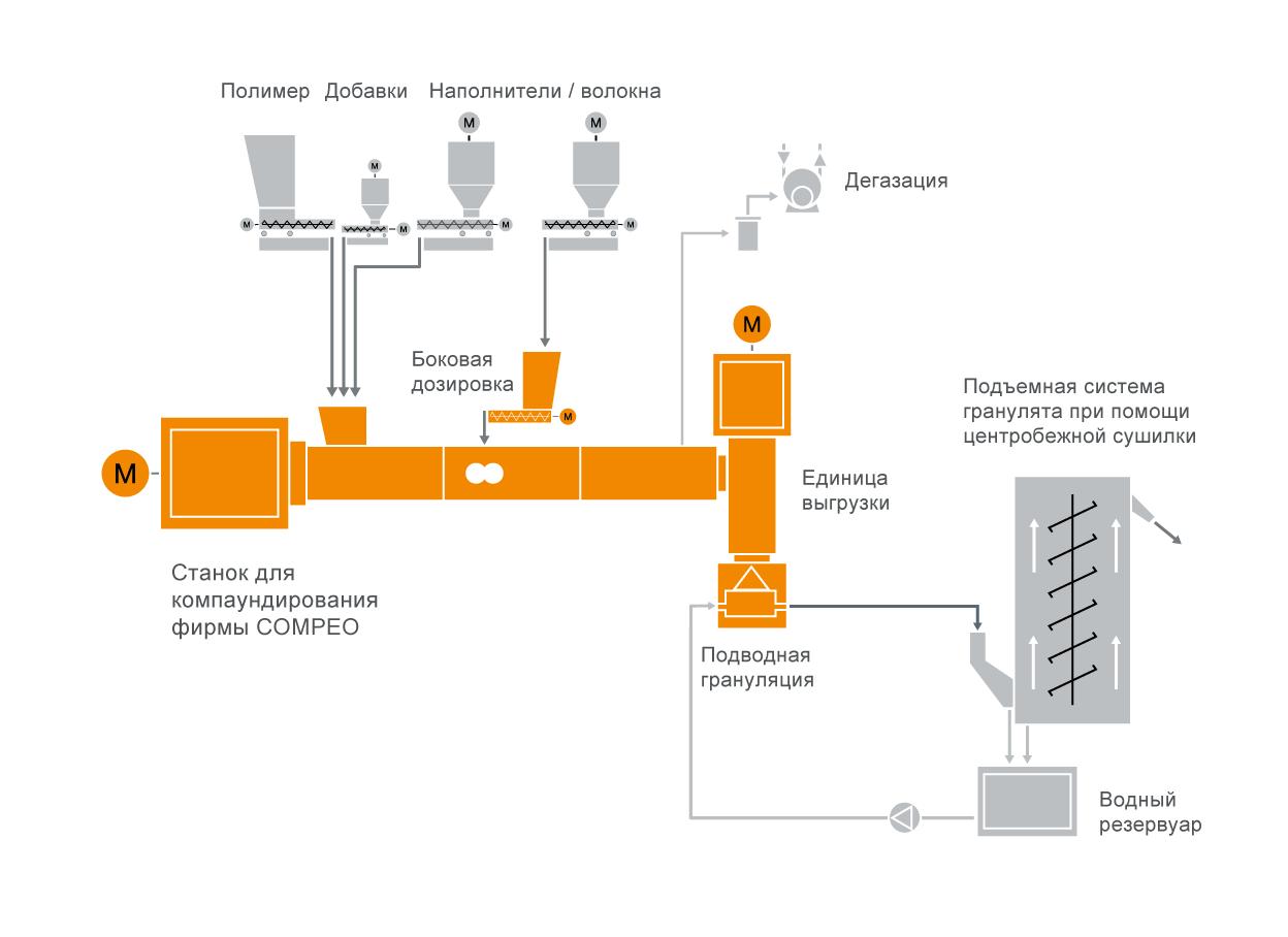 Типовая схема расположения оборудования для системы компаундирования армированных волокном синтетических полимеров