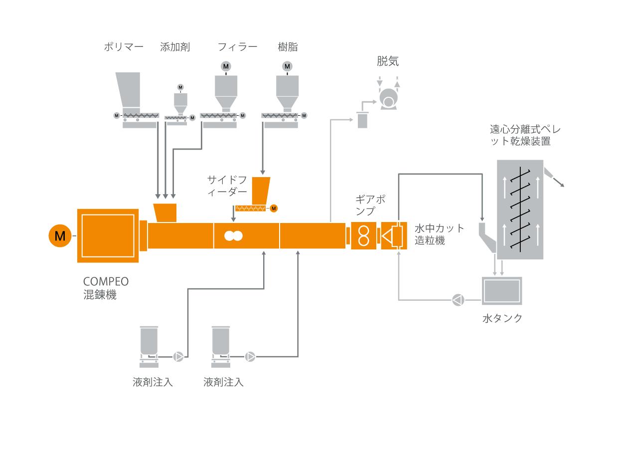ホットメルト(熱溶融型)接着剤混練システムのための典型的な工場内レイアウト