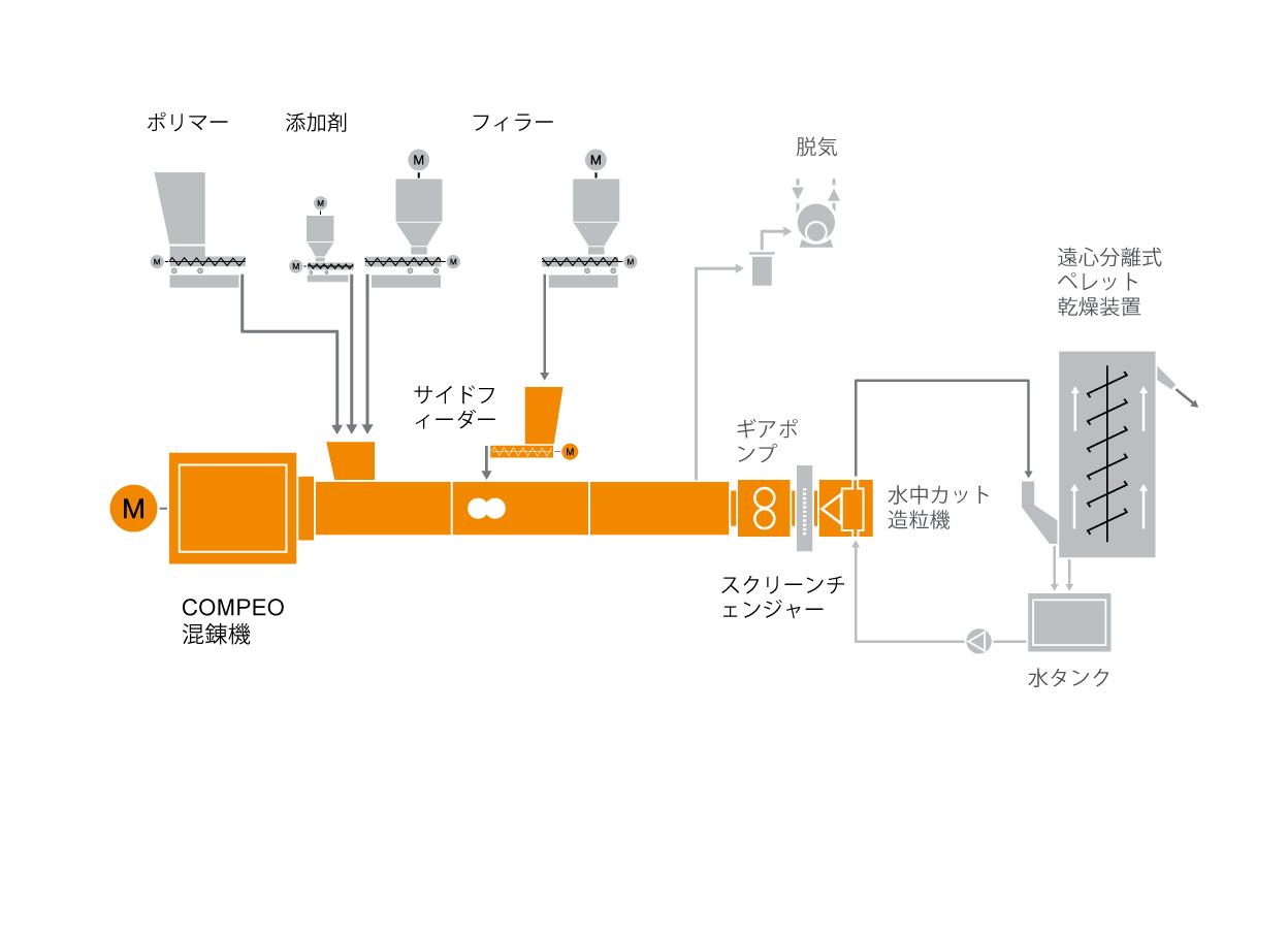マスターバッチ混練機の典型的な工場内レイアウト
