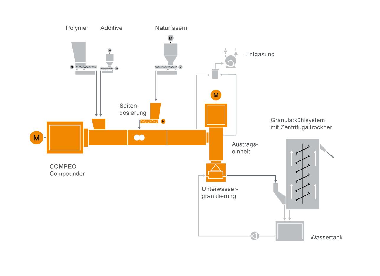 Typisches Anlagenlayout für die Compoundierung von Naturfaserverbundwerkstoffen