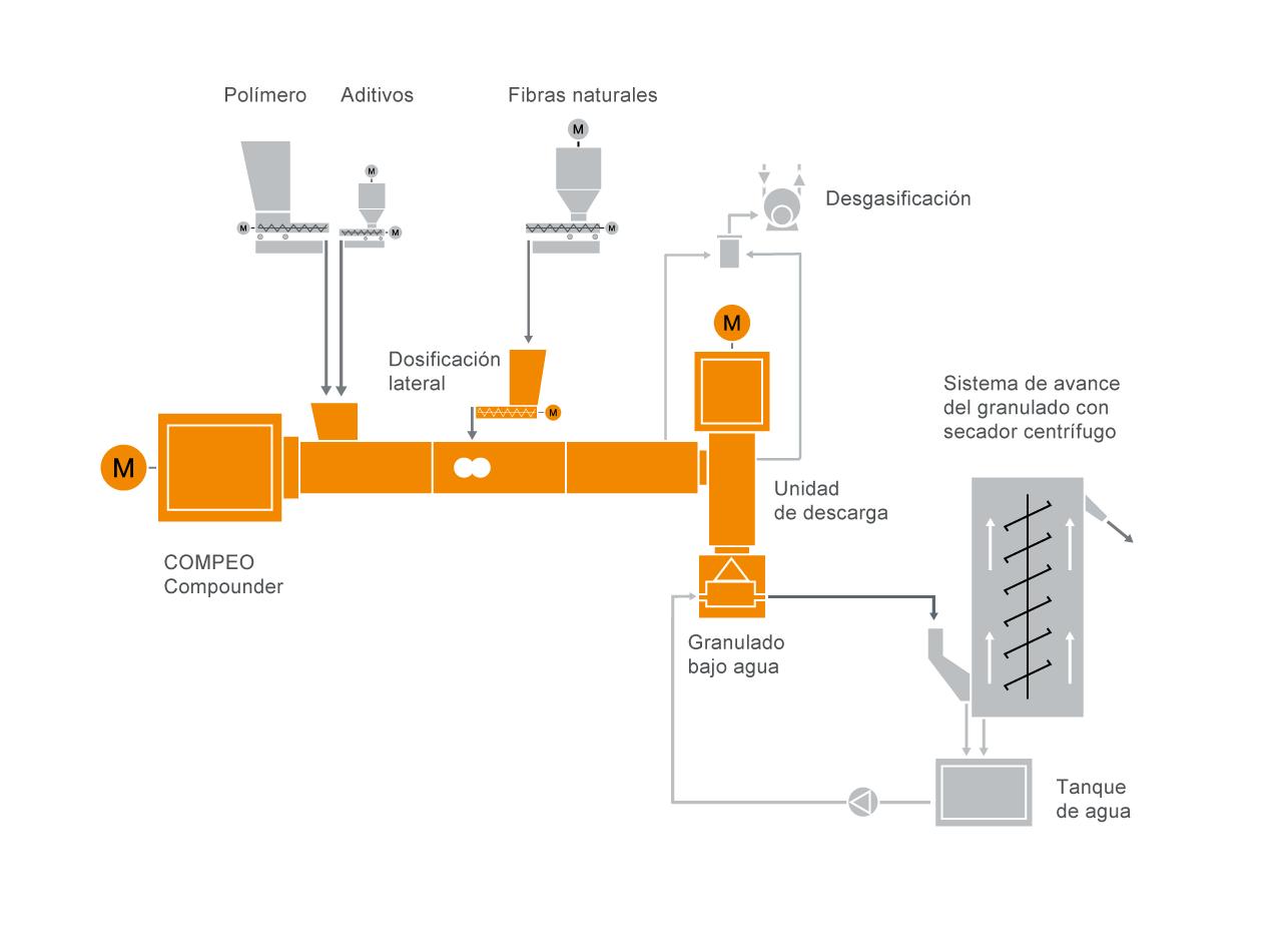 Diseño típico de una instalación para la preparación de materiales compuestos de fibras naturales
