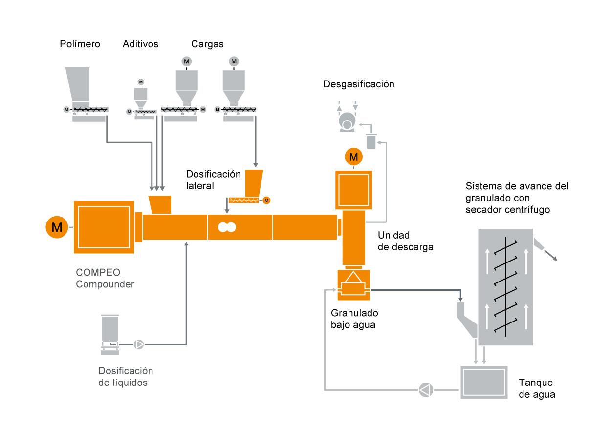 Diseño típico de una instalación para la preparación de compuestos de PIB