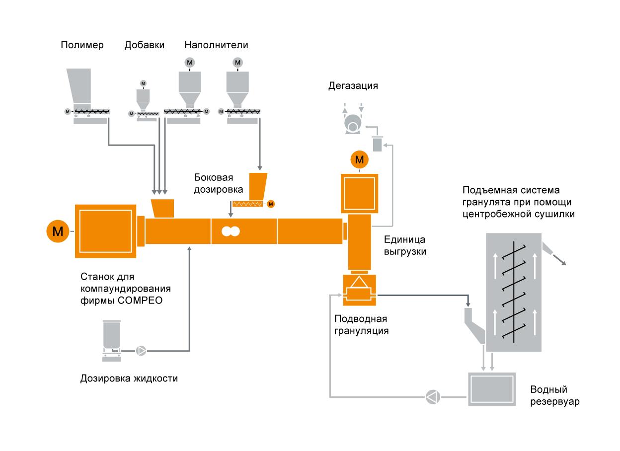 Типовая схема расположения оборудования для компаундирующей ПИБ-установки