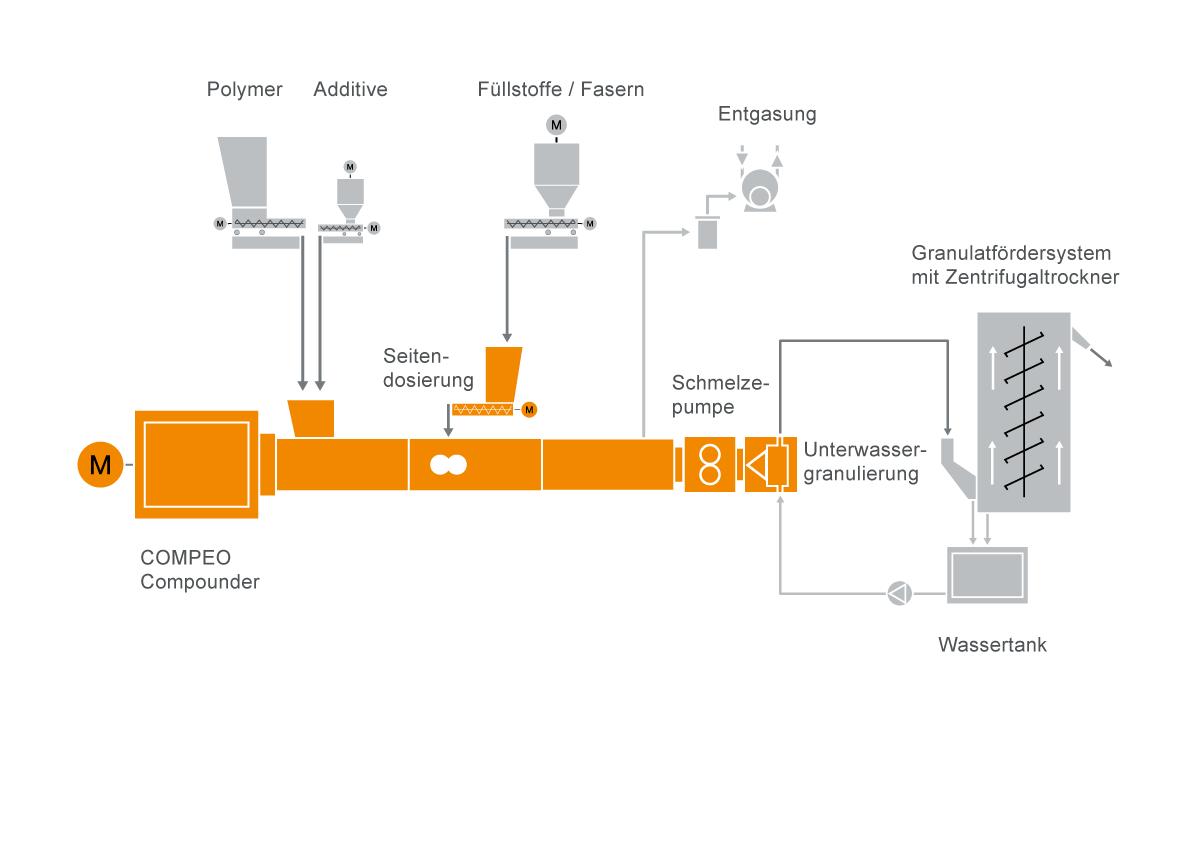 Typischer Anlagenaufbau für eine Compoundier-Systeme für Polyamid