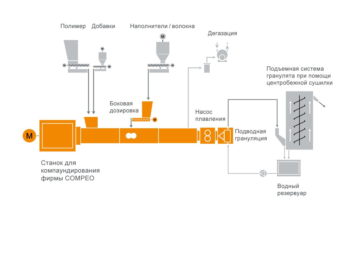 Типовая схема расположения оборудования для систем компаундирования полиамидов