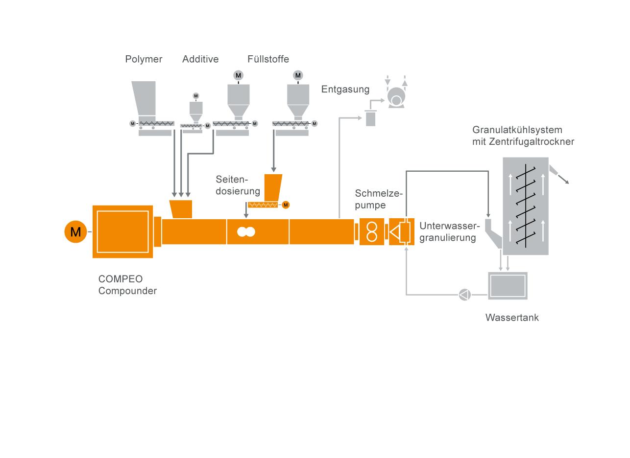Typischer Anlagenaufbau für Polycarbonat (PC)-Compoundier-Systeme