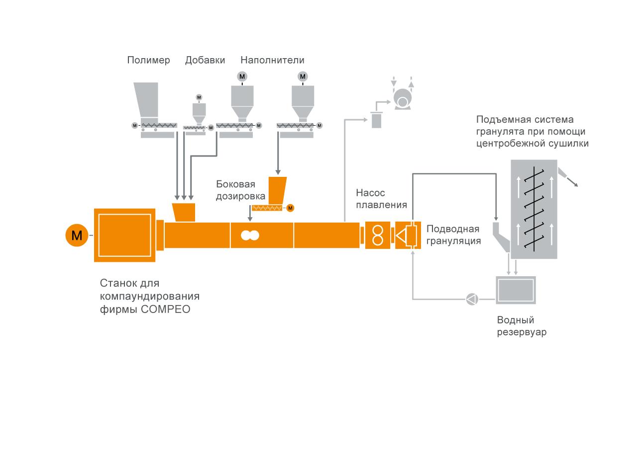 Типовая схема расположения оборудования для систем компаундирования поликарбоната (ПК)
