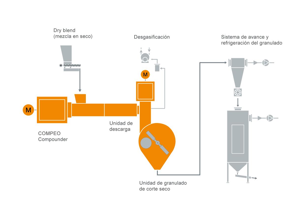 Diseño típico de una instalación para la producción de compuestos de PVC para cables