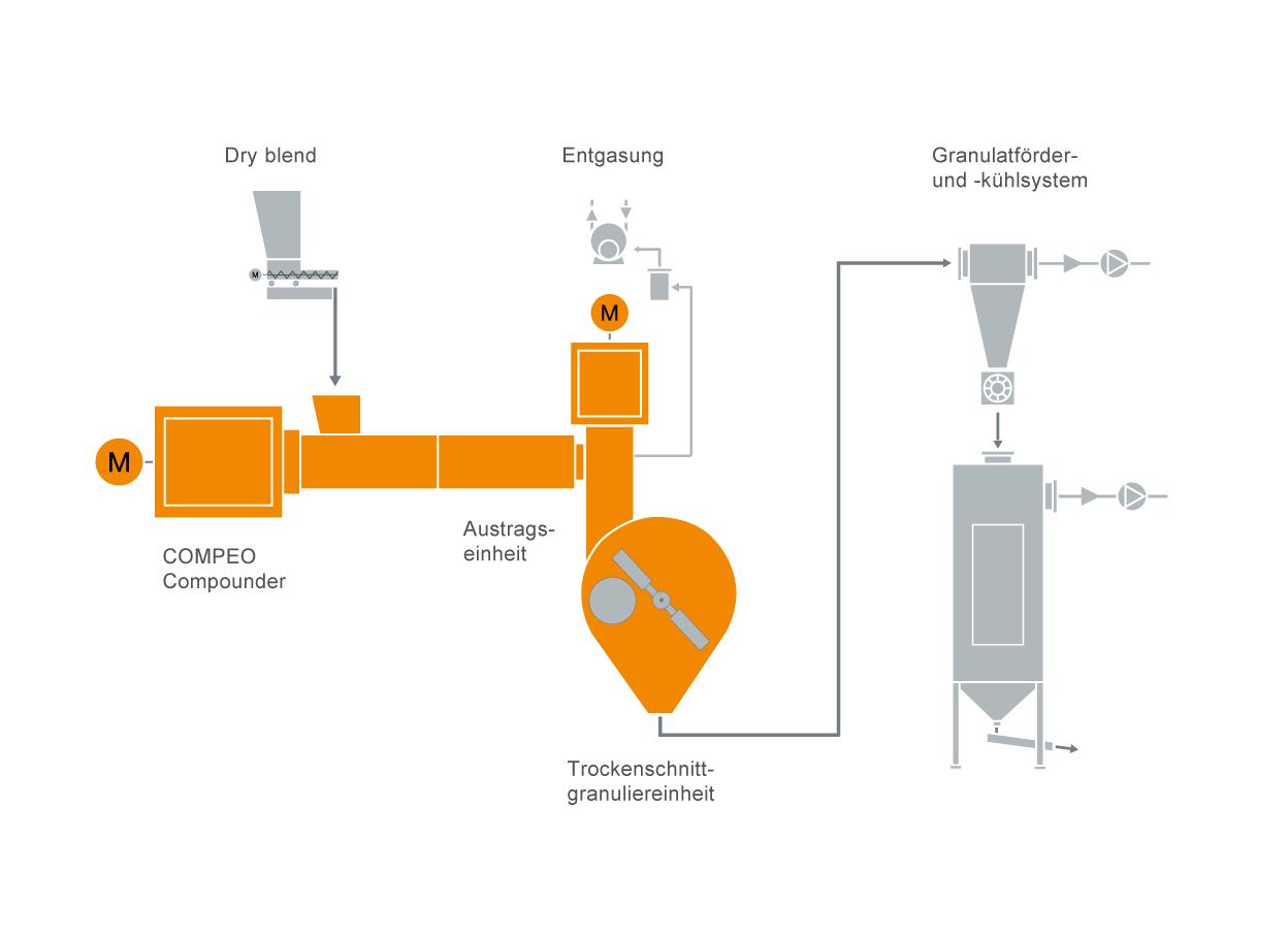 Typisches Anlagenlayout für ein Hart-PVC Compoundiersystem