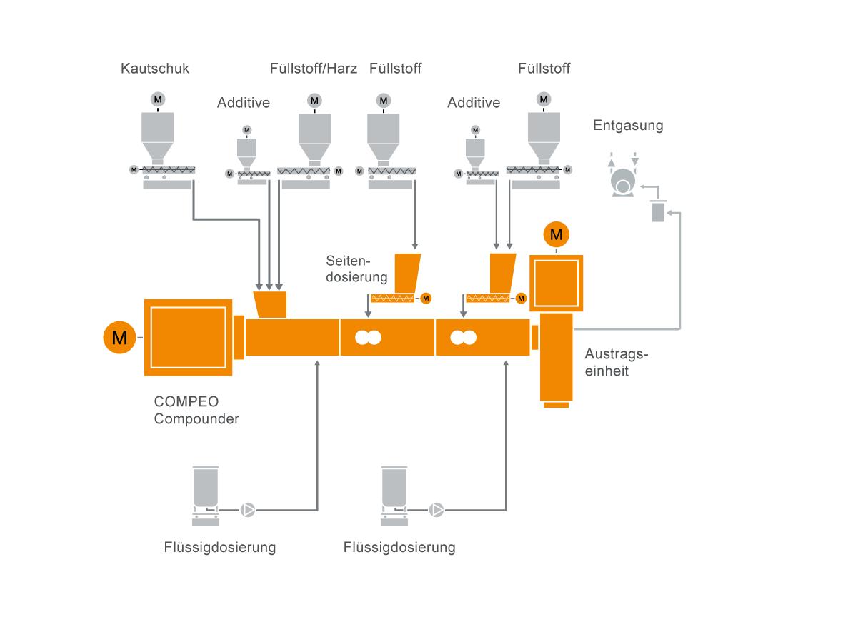 Typisches Anlagenlayout für Das Aufbereiten von Rubber Compounds
