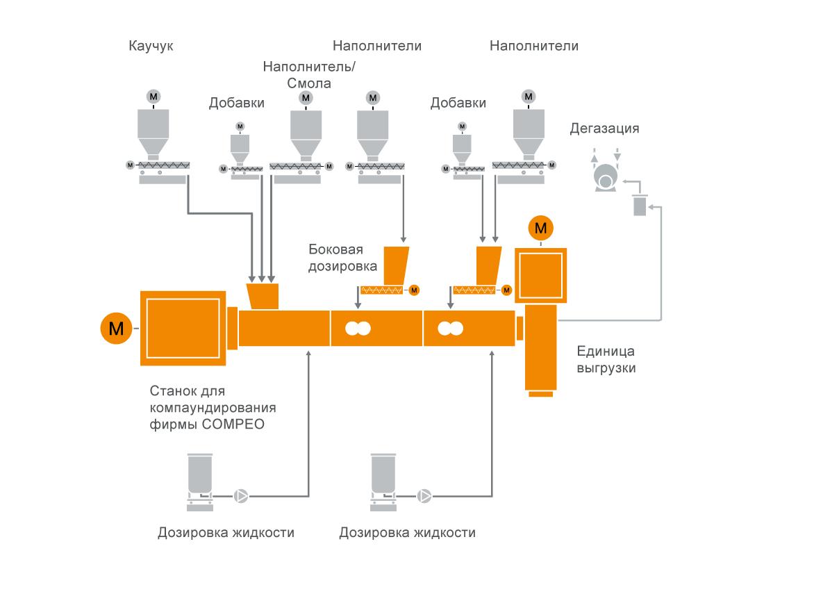 Типовая схема расположения оборудования для подготовки резиновых компаундов