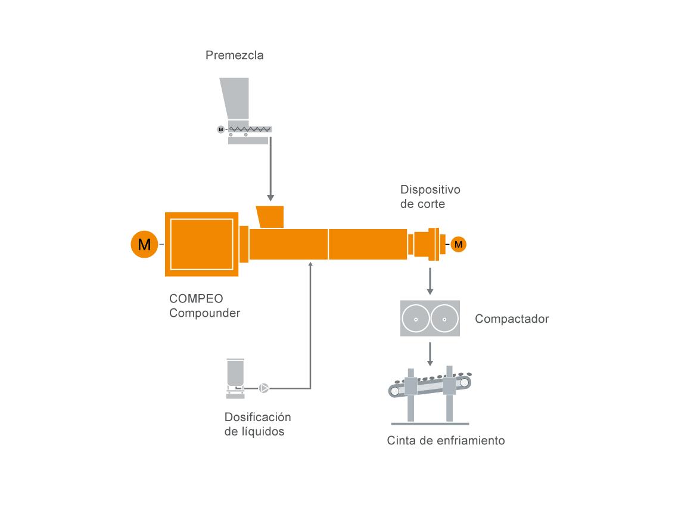 Configuración típica de una instalación para la tecnología de preparación de compuestos termoestables
