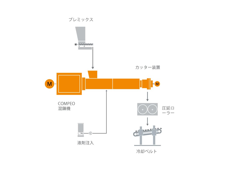 熱硬化性樹脂混練技術の典型的な工場内レイアウト