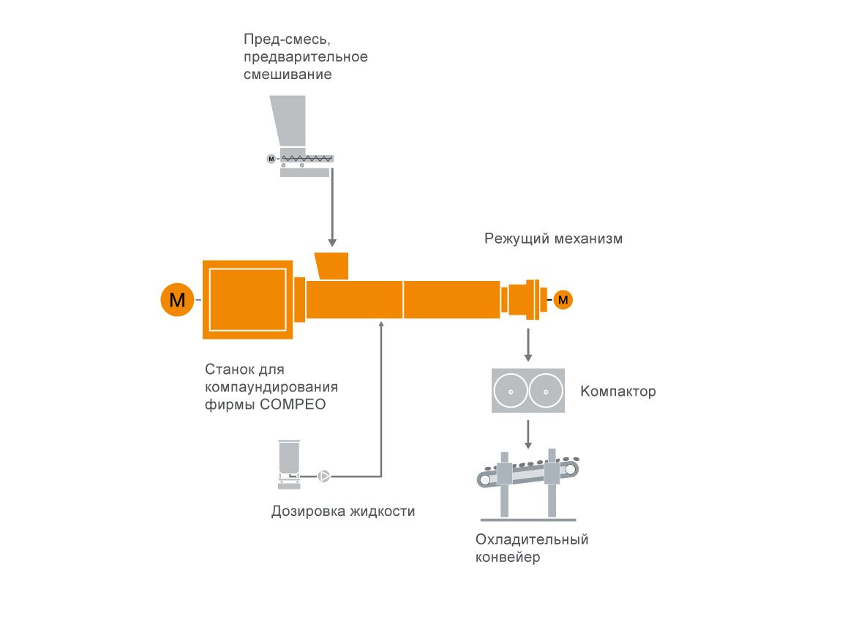 Типовая схема расположения оборудования для технологии компаундирования реактопластов