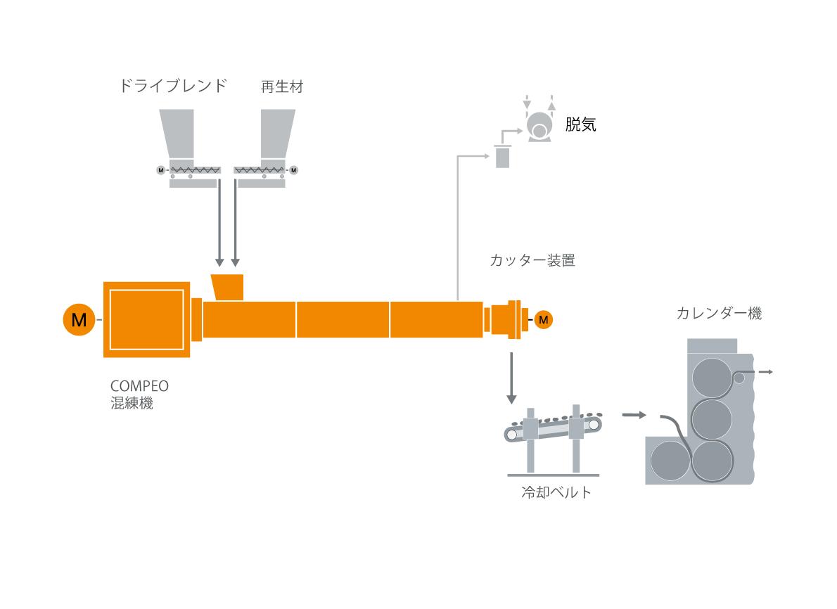 カレンダー混練機のための典型的な工場内のレイアウト