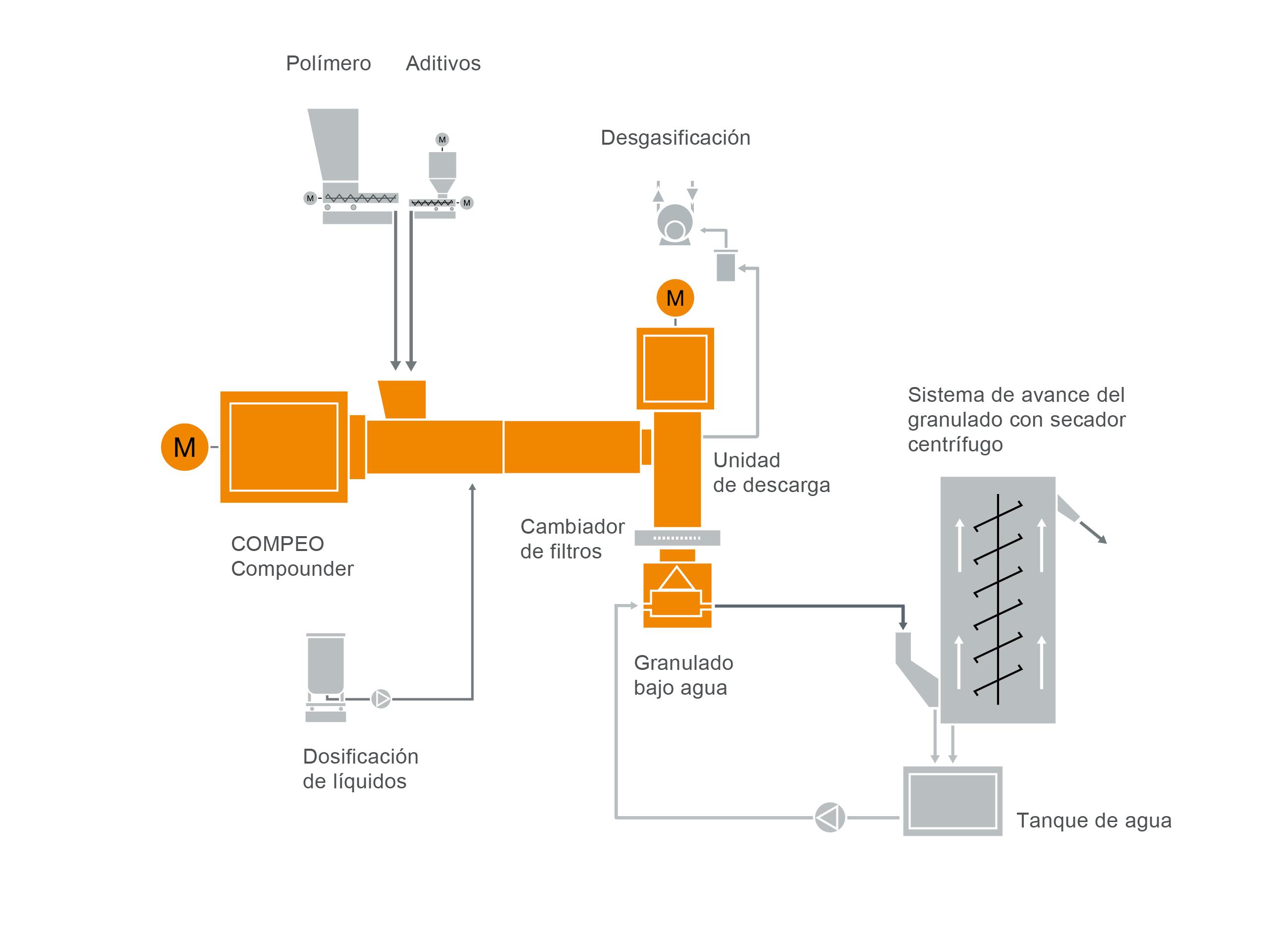 Diseño típico de una instalación para la preparación de compuestos reticulados con peróxido para cables
