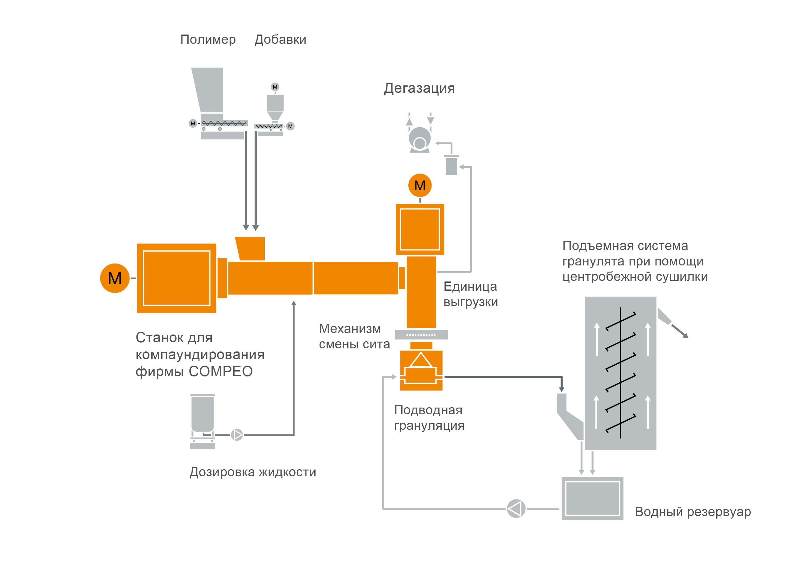 Типовая схема расположения оборудования для компаундирования пероксидосшиваемых кабельных компаундов