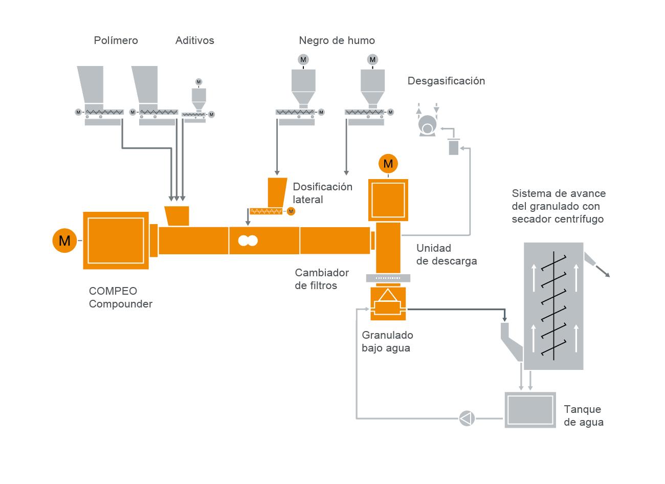 Configuración típica de una instalación para la fabricación de compuestos semiconductores para cables