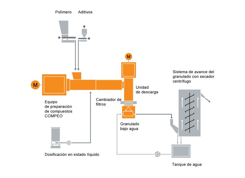 Diseño típico de una instalación para la preparación de compuestos reticulados con silano para cables