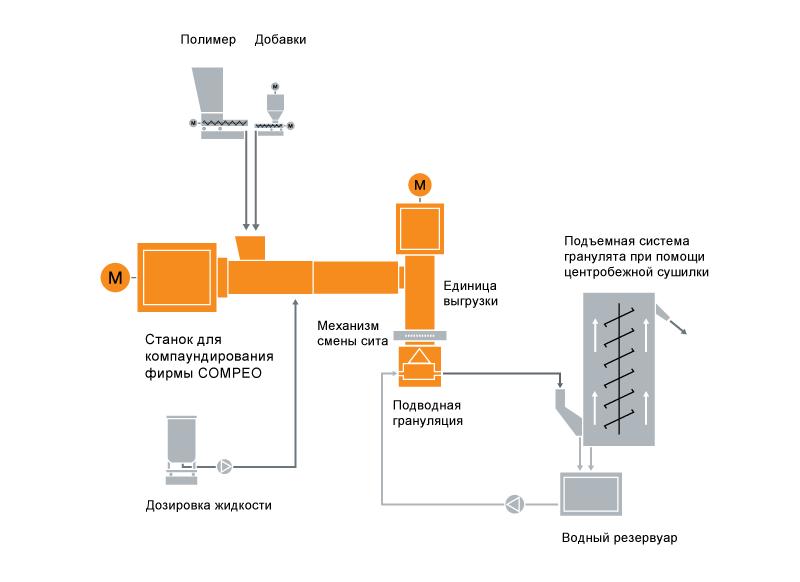 Типовая схема расположения оборудования для компаундирования силанольносшиваемых кабельных компаундов