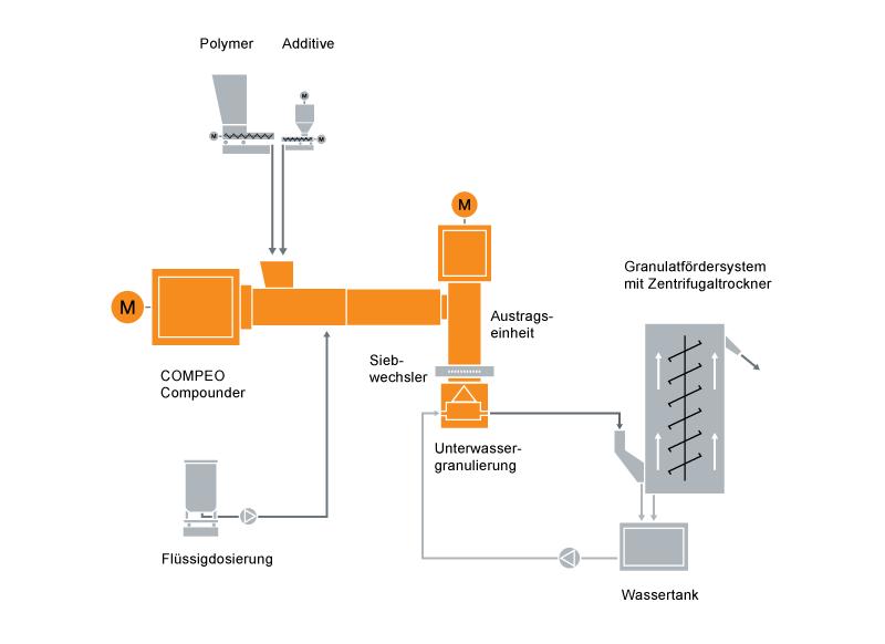 Typisches Anlagenlayout für die Compoundierung von silanvernetzenden Kabel Compounds