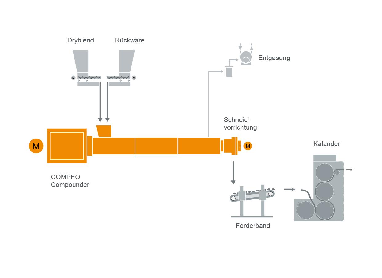 Typisches Anlagenlayout für Kalander-Aufbereitungssysteme