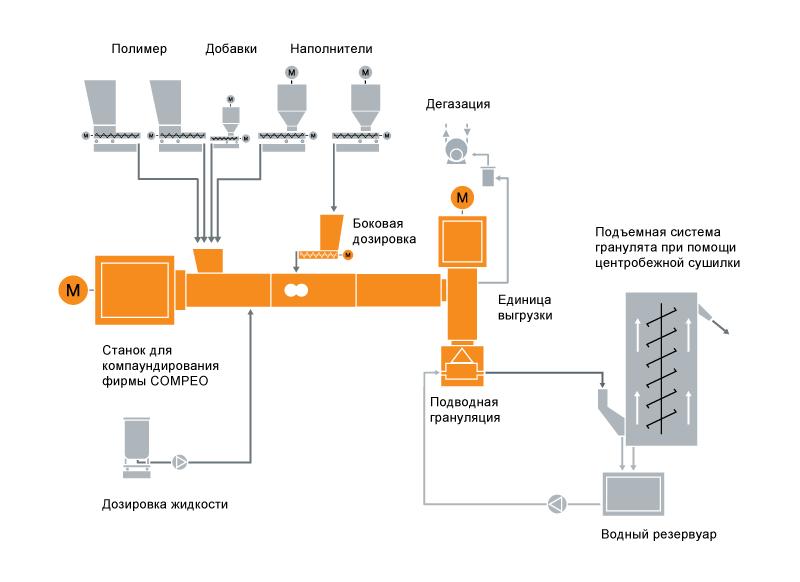 Типовая схема расположения компаундирующей установки для термопластичных эластомеров (ТПЭ)