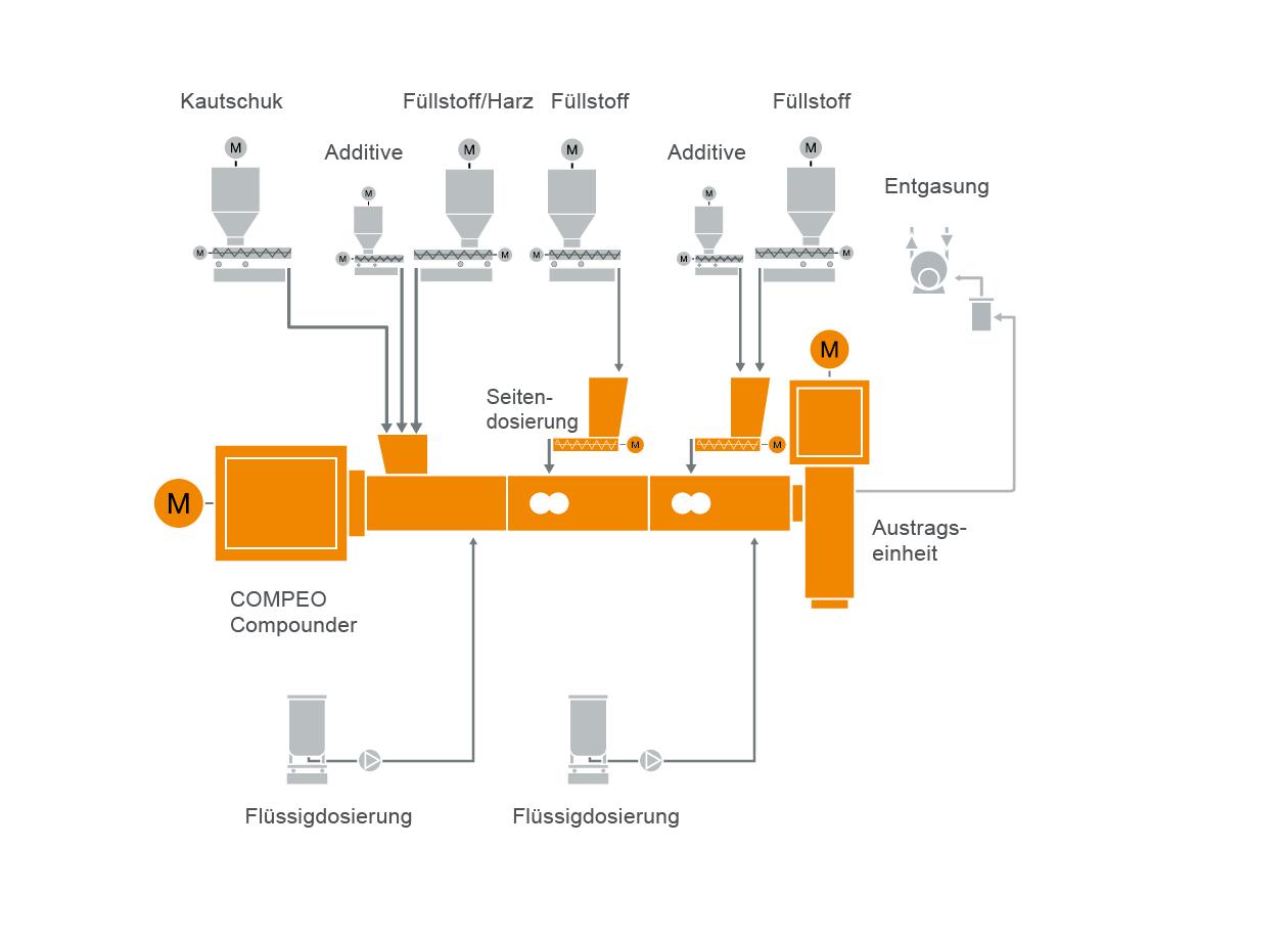 Typischer Anlagenaufbau einer TPE Thermoplastische Elastomere Compoundiermaschine