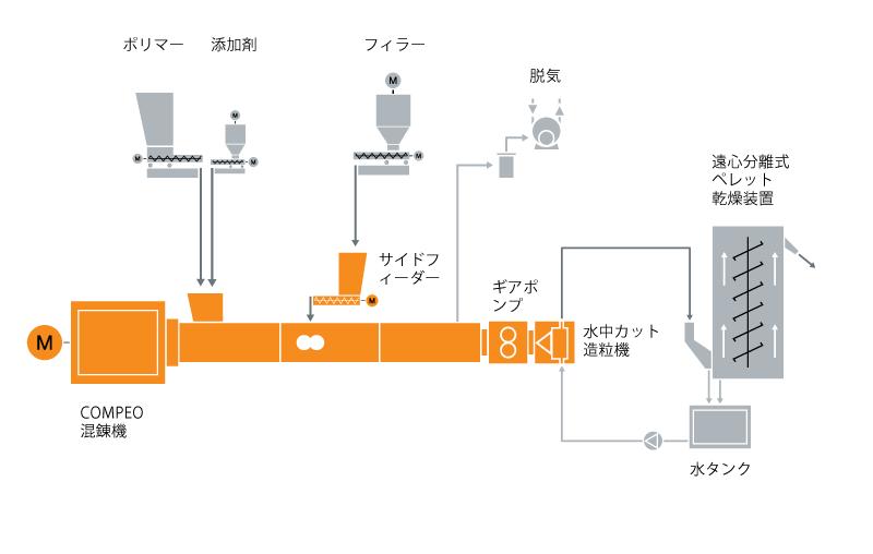 PBT/PET混練技術の典型的な工場内レイアウト